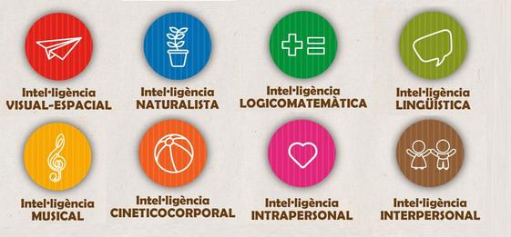 Teoría de las inteligencias múltiples 2
