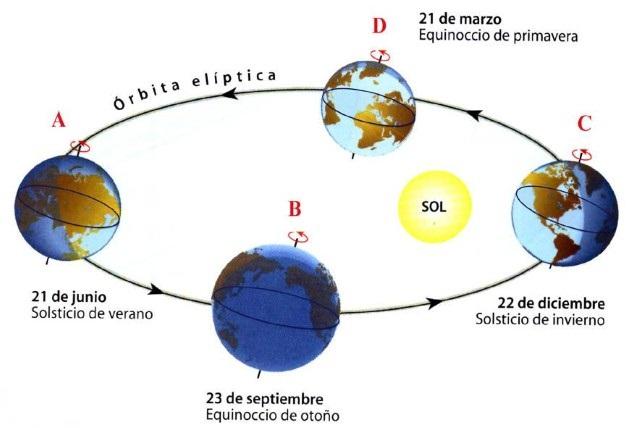 solsticio-de-verano-1