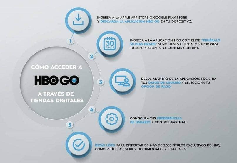 tiendas digitales acceso hbo go