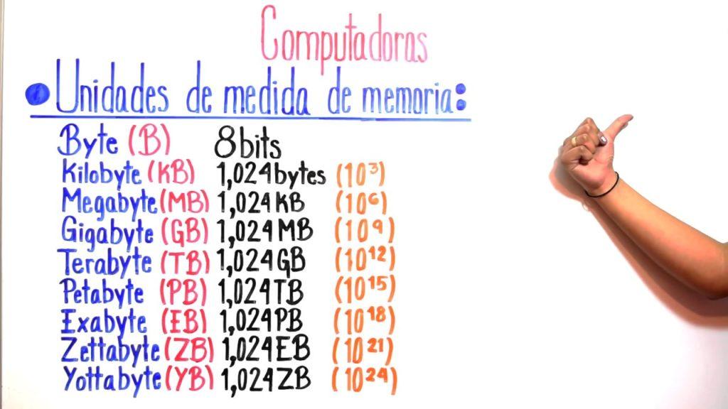 Diferencias entre Megabyte, Gigabyte, Terabyte y Petabyte 1