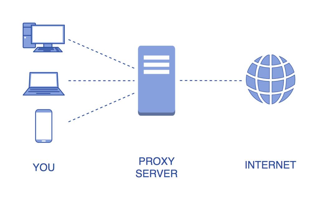 Desbloquear Sitios Web mediante un Proxy