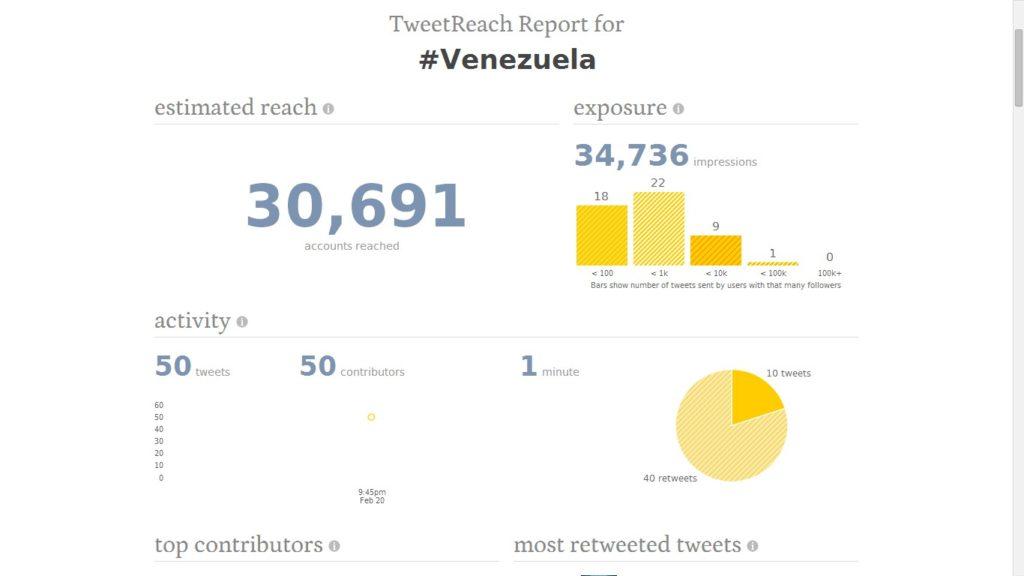 Las Mejores Aplicaciones Para Medir las Estadísticas de mi Cuenta de Twitter