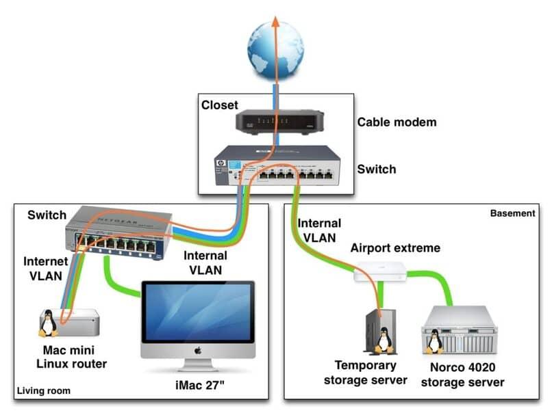 aprende para que sirve hubs, routers, switches y bridges