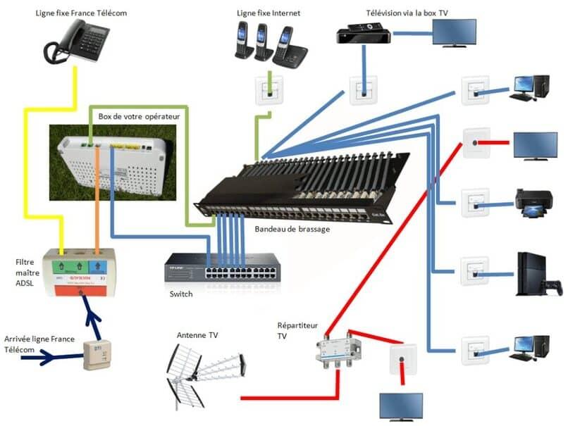 conoce todo sobre los router, modem y switches