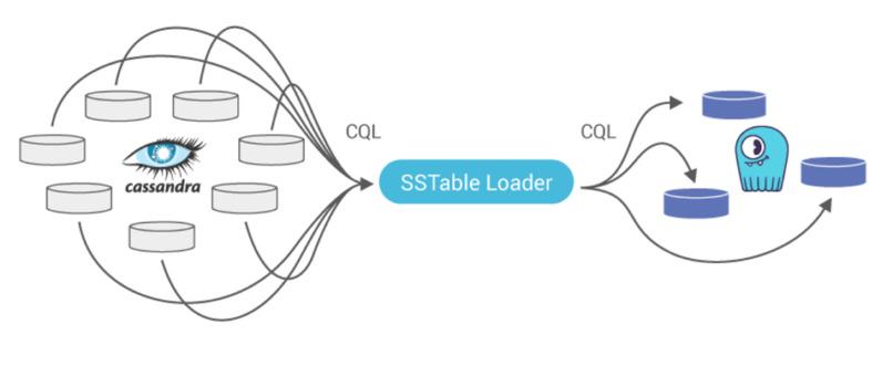 estructura de funcionamiento de cassandra