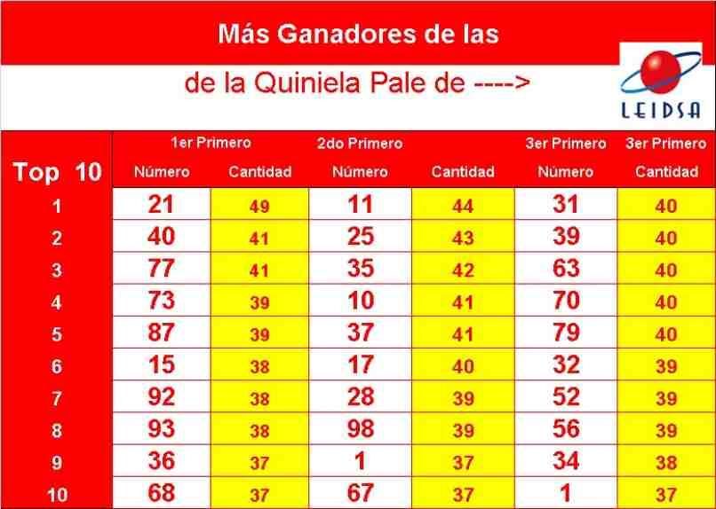 tabla resultados ganadores loteria quiniela pale